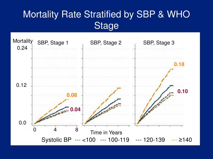 Mortality Rate Stratified by SBP & WHO Stage