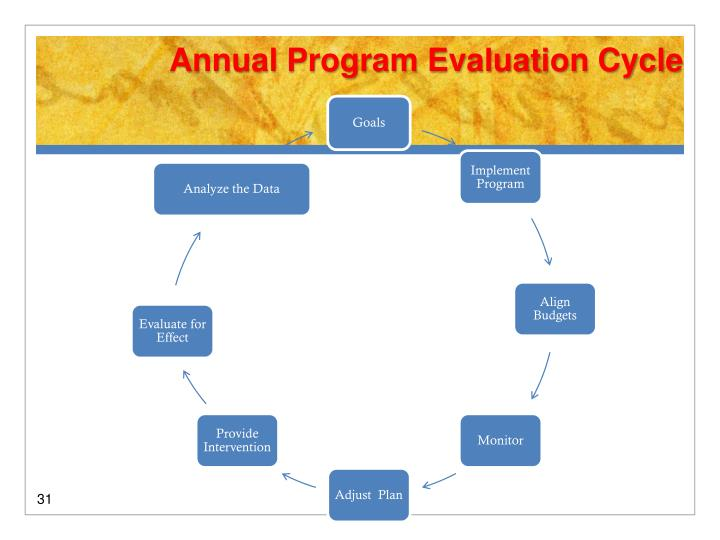 Annual Program Evaluation Cycle
