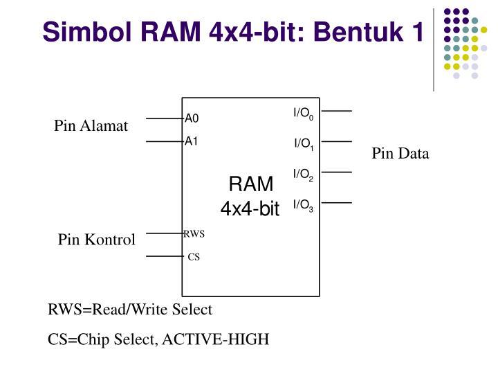 Simbol RAM 4x4-bit
