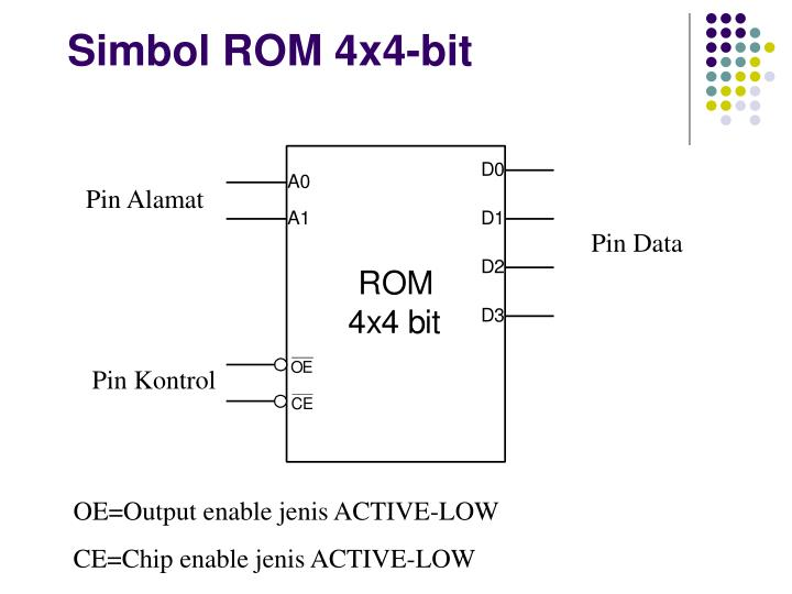 Simbol ROM 4x4-bit