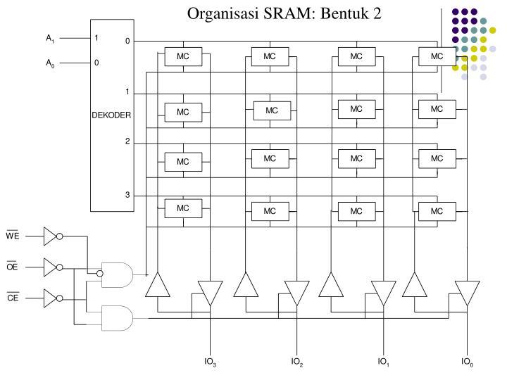 Organisasi SRAM: Bentuk 2