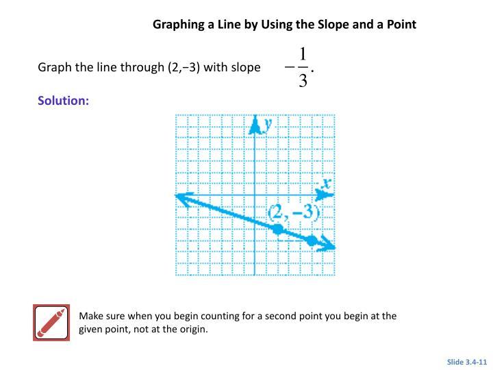 Graph the line through (2,