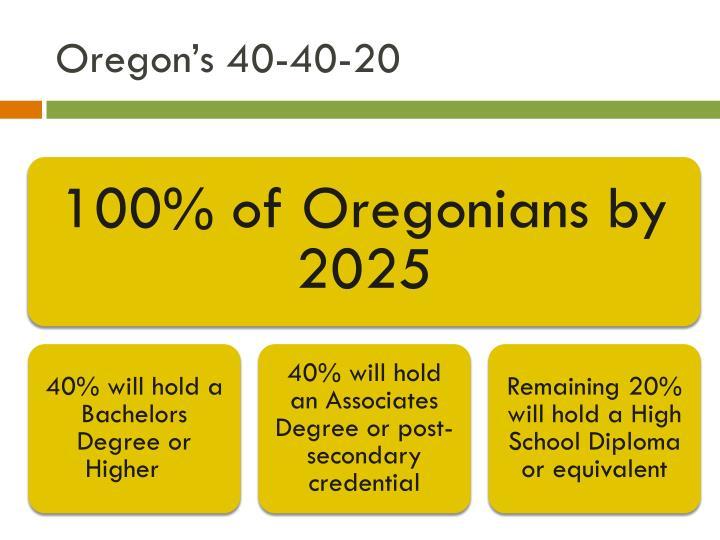 Oregon's 40-40-20