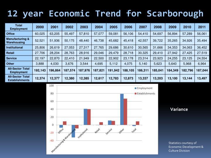 12 year Economic Trend for Scarborough