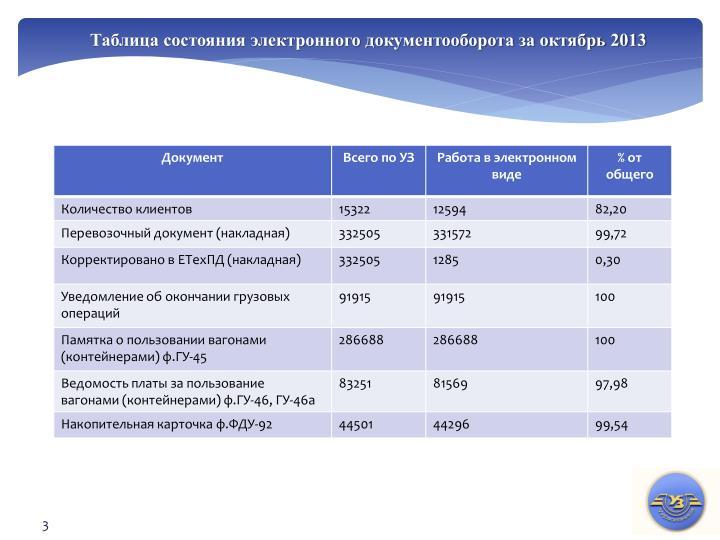 Таблица состояния электронного документооборота за октябрь 2013