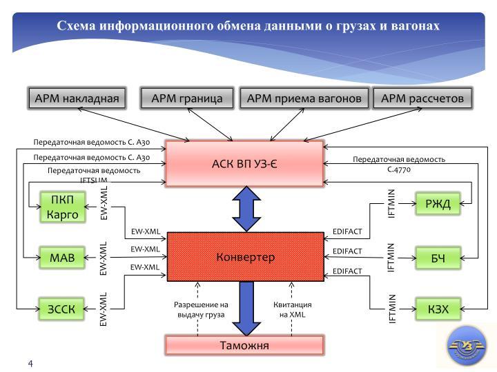 Схема информационного обмена данными о грузах и вагонах