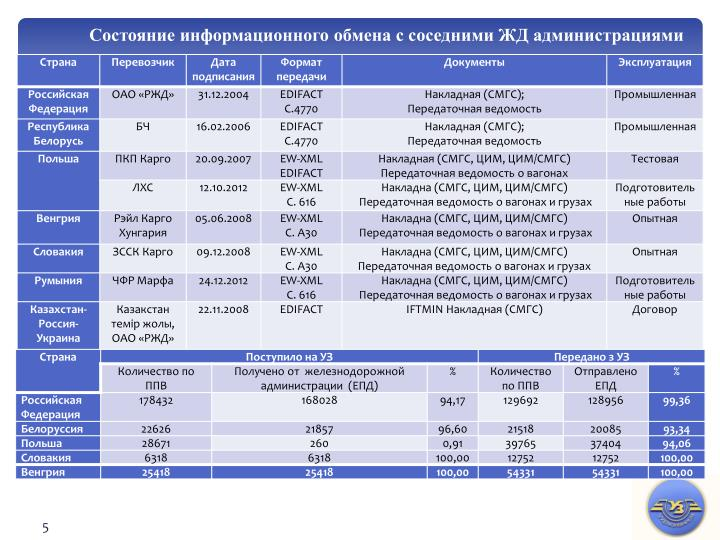 Состояние информационного обмена с соседними ЖД администрациями