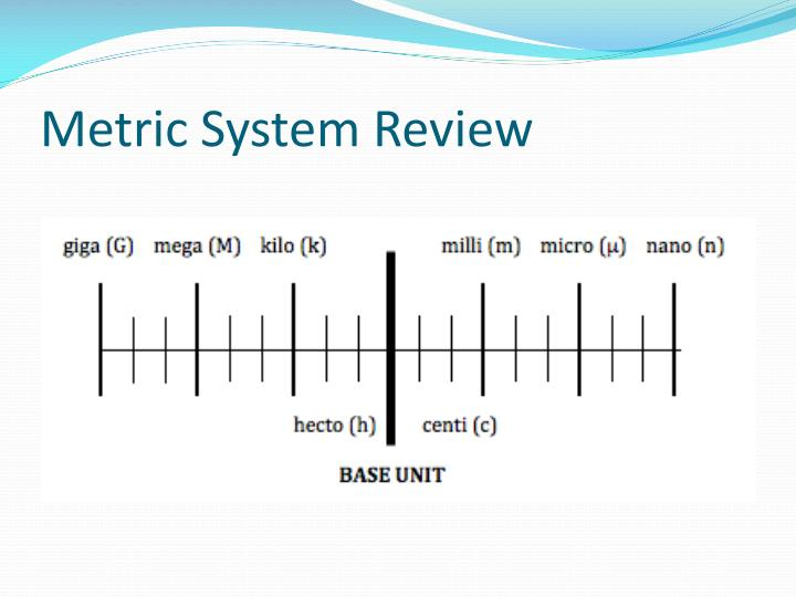 Metric system review