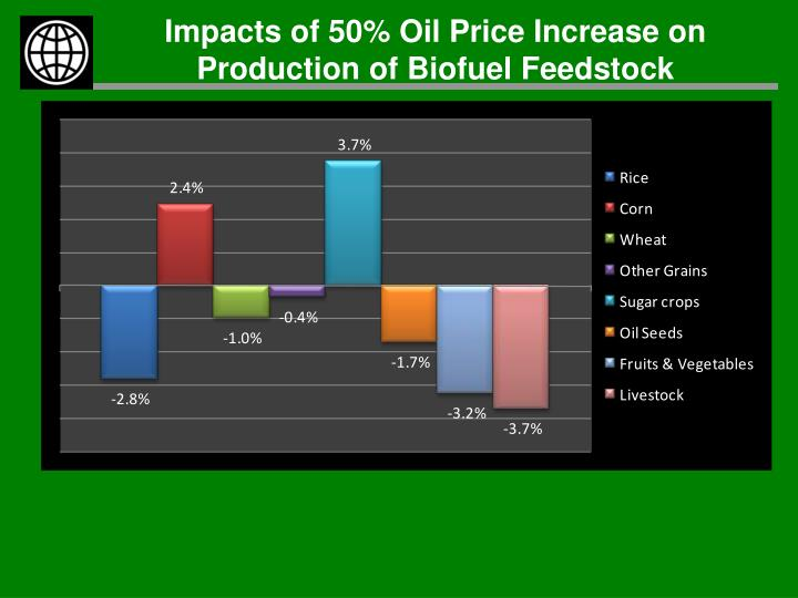 the impact of bio fuel production on Learn about the major environmental effects of biodiesel fuel discover the effects of biodiesel fuel on environment associated with its use.