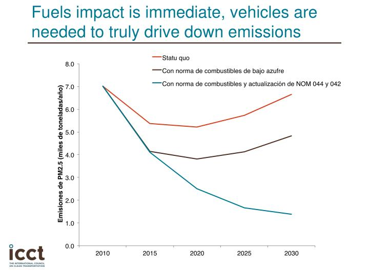 Fuels impact is immediate vehicles are needed to truly drive down emissions