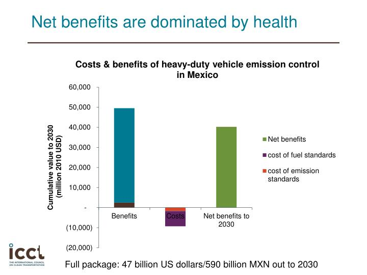 Net benefits are dominated by health