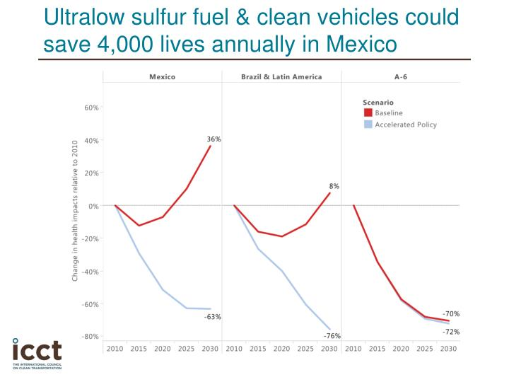 Ultralow sulfur fuel clean vehicles could save 4 000 lives annually in mexico