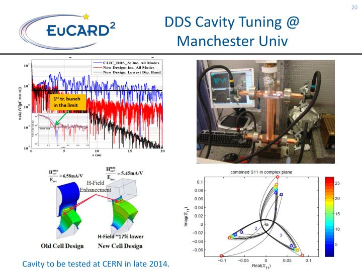DDS Cavity Tuning @ Manchester