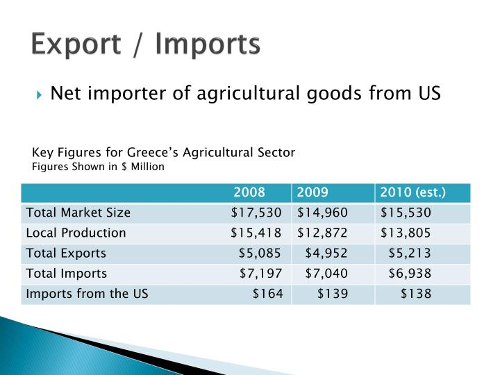 Export / Imports