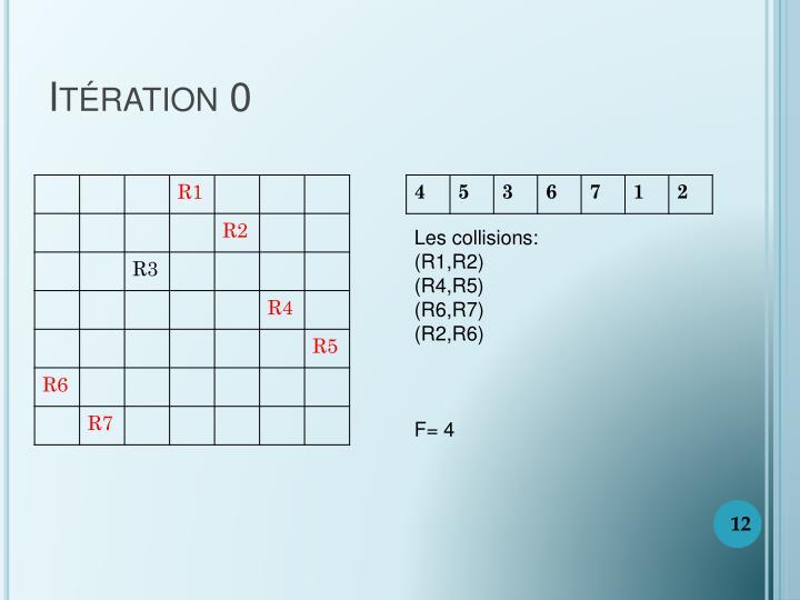 Itération 0