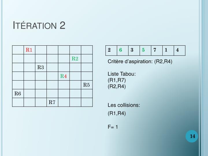 Itération 2