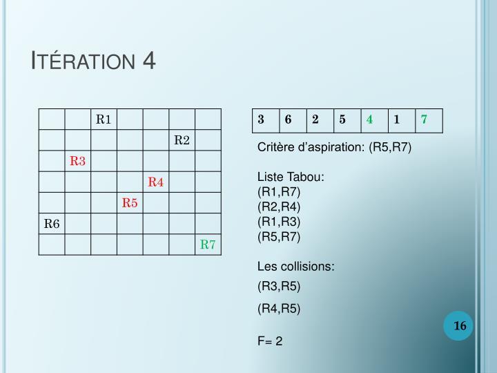 Itération 4