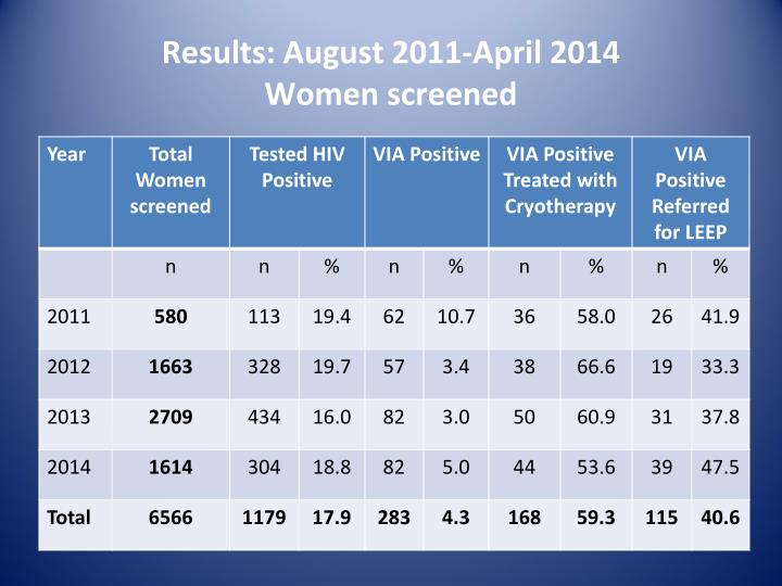 Results: August 2011-April 2014