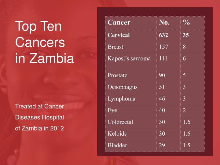 Top Ten Cancers in Zambia