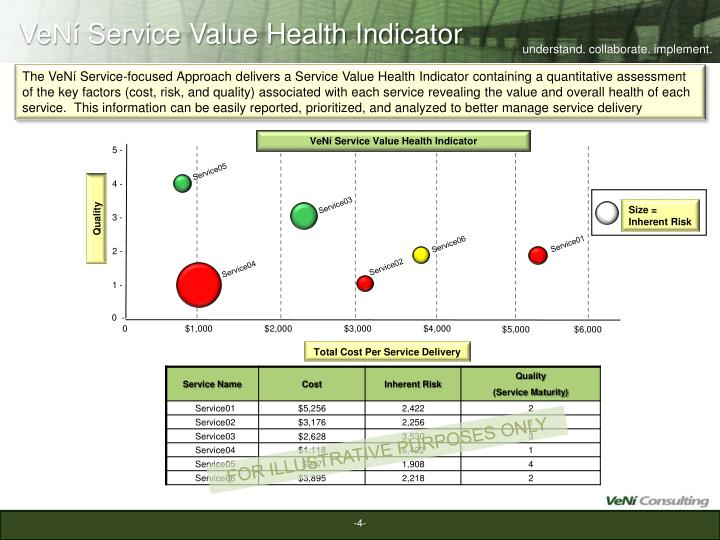 VeNí Service Value Health Indicator