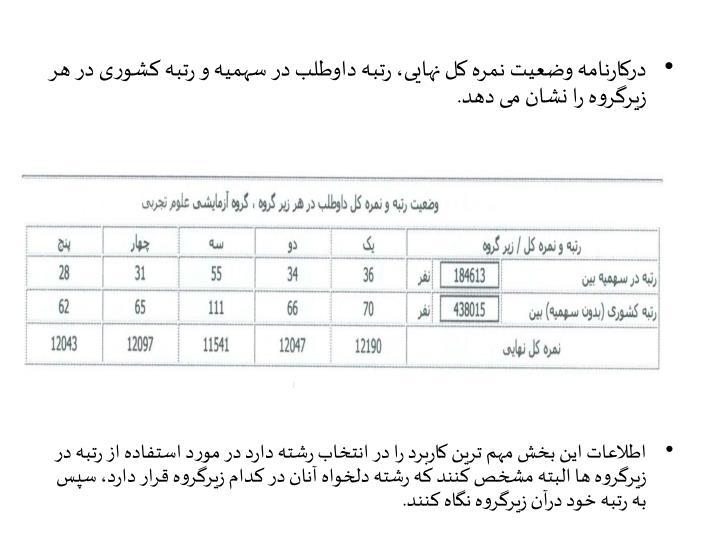 درکارنامه وضعیت نمره کل نهایی، رتبه داوطلب در سهمیه و رتبه کشوری در هر زیرگروه را نشان می دهد.