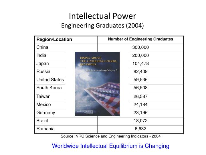 Intellectual Power