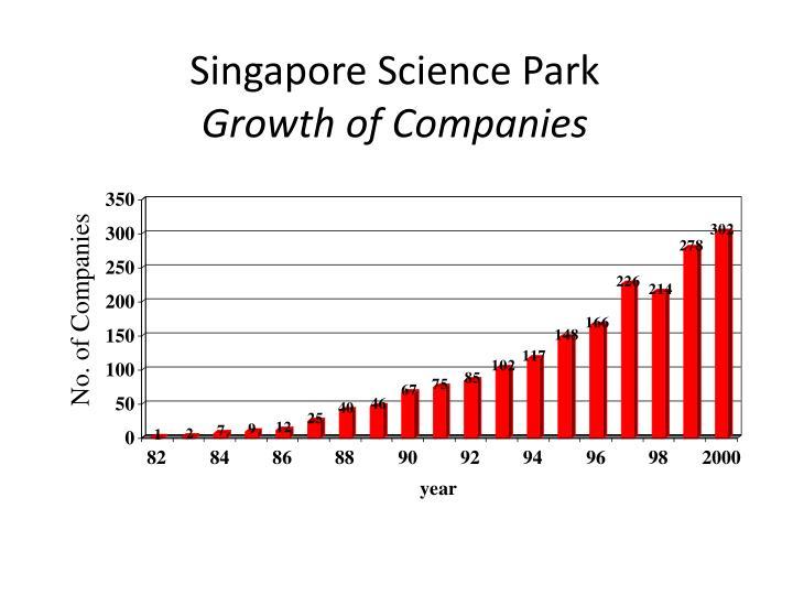 Singapore science park growth of companies
