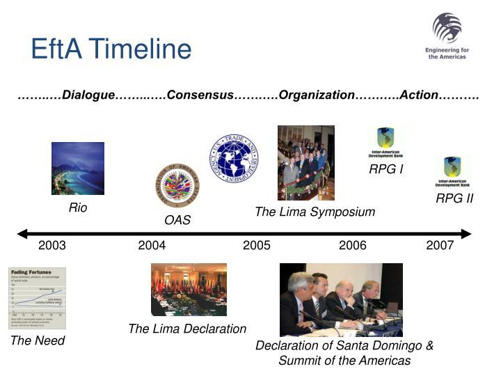 EftA Timeline