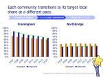 each community transitions to its target local share at a different pace