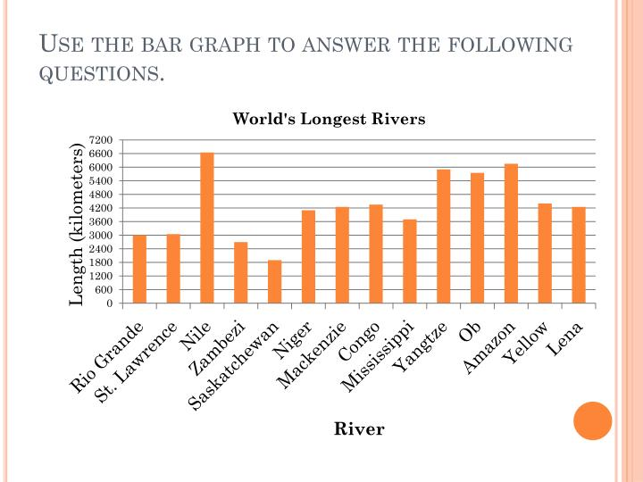 Use the bar graph to answer the following questions