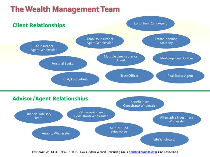 the wealth management team n.
