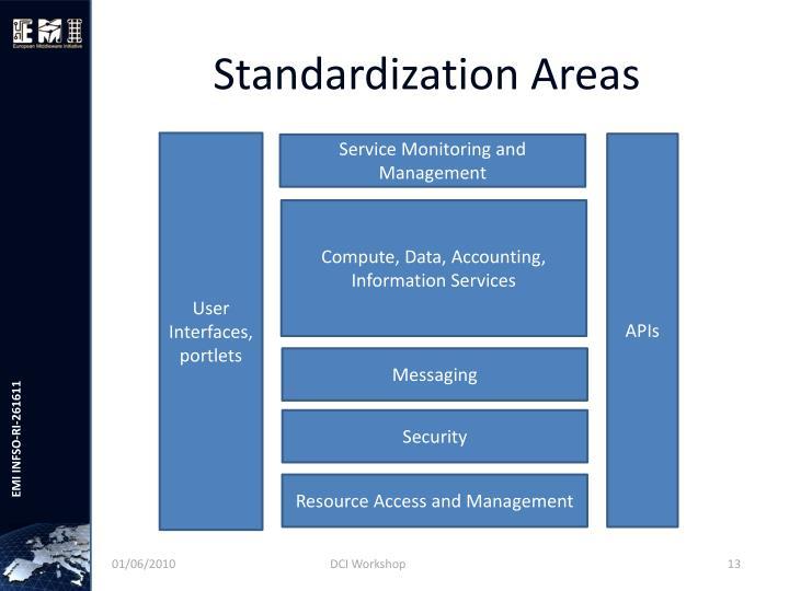 Standardization Areas