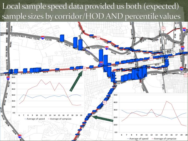 Local sample speed data provided us both (expected) sample sizes by corridor/HOD AND percentile values