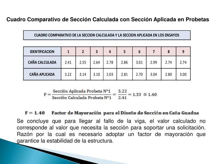 Cuadro Comparativo de Sección Calculada con Sección Aplicada en Probetas