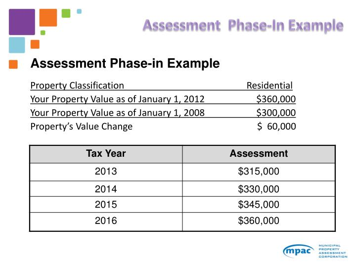 Assessment  Phase-In