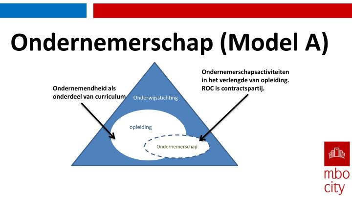 Ondernemerschap (Model A)