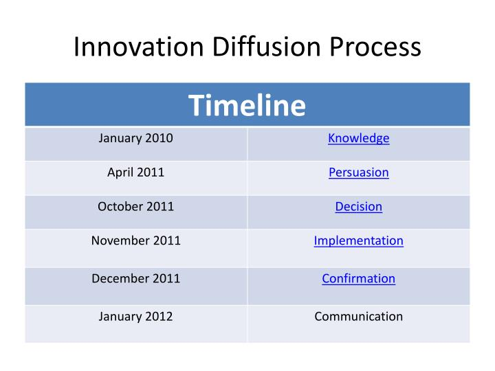 Innovation Diffusion Process