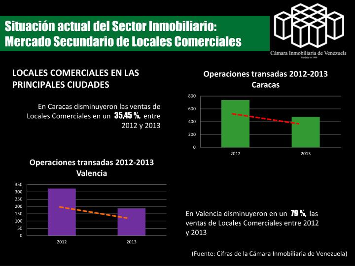 Situación actual del Sector Inmobiliario:  Mercado Secundario de Locales Comerciales