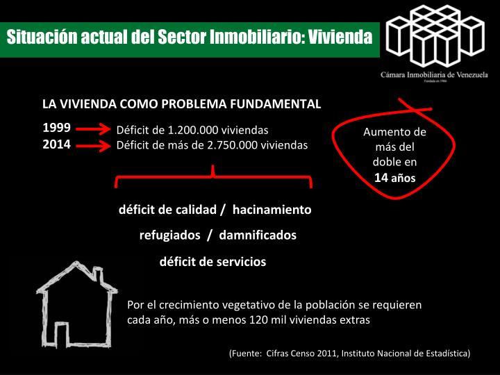 Situación actual del Sector Inmobiliario: Vivienda
