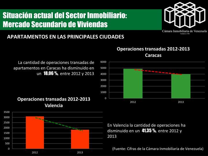 Situación actual del Sector Inmobiliario:  Mercado Secundario de Viviendas