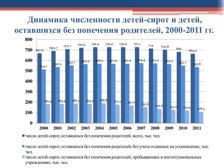 Динамика численности детей-сирот и детей, оставшихся без попечения родителей, 2000-2011гг.