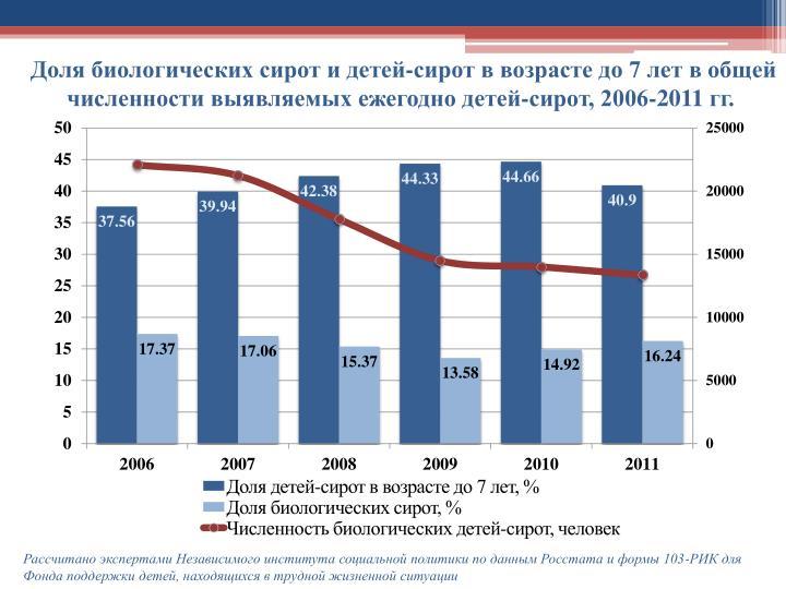Доля биологических сирот и детей-сирот в возрасте до 7 лет в общей численности выявляемых ежегодно детей-сирот, 2006-2011