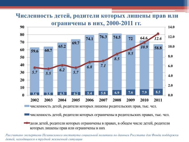 Численность детей, родители которых лишены прав или ограничены в них, 2000-2011