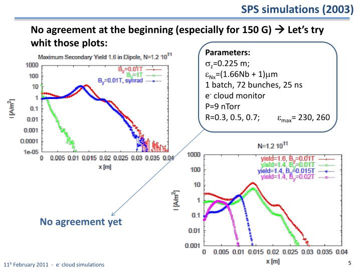 SPS simulations (2003)
