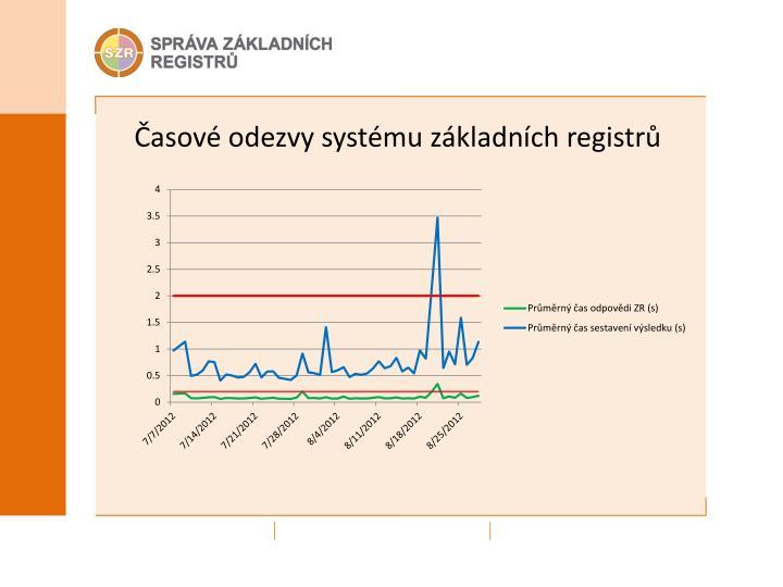 Časové odezvy systému základních registrů