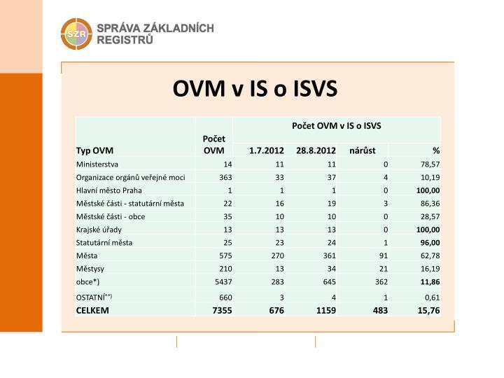 OVM v IS o ISVS
