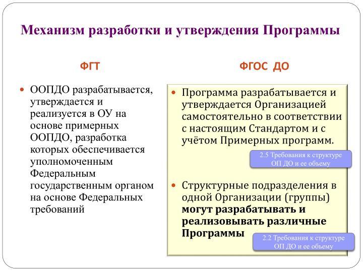 Механизм разработки и утверждения Программы