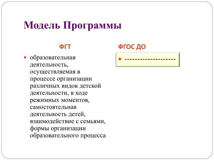 Модель Программы