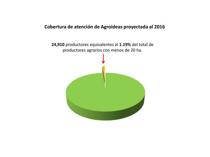 Cobertura de atención de Agroideas proyectada al 2016