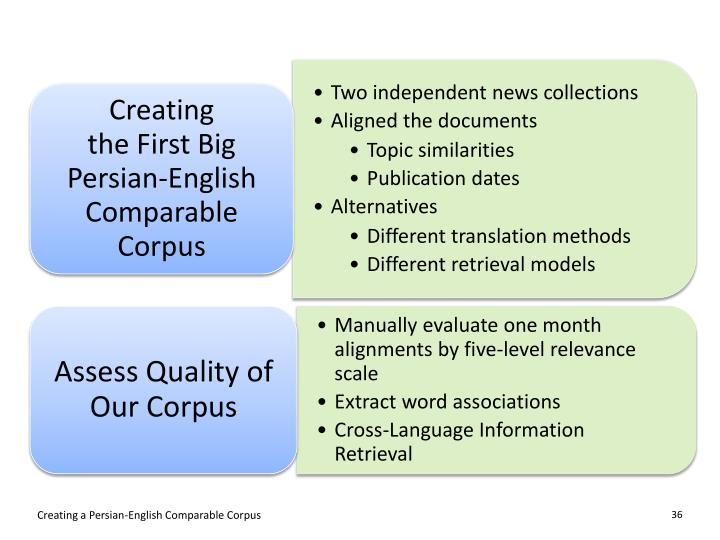 Creating a Persian-English Comparable Corpus